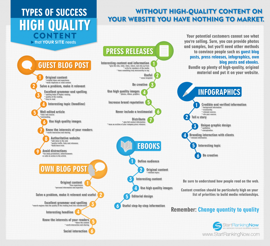 Types of success high quality content