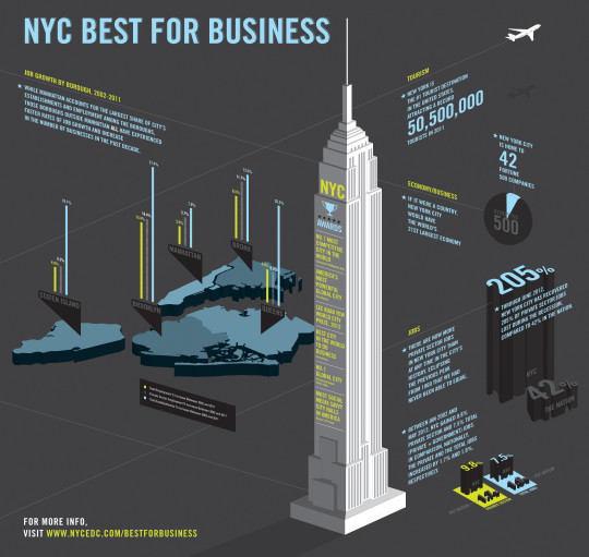 NYC Best For Business
