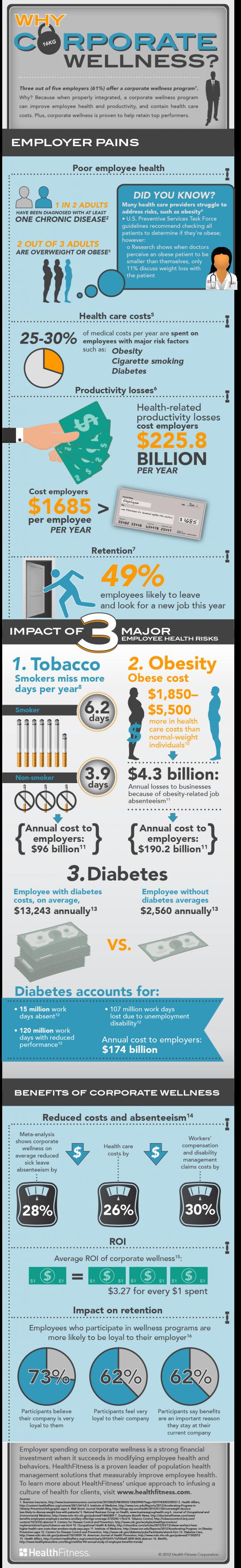 Why Corporate Wellness