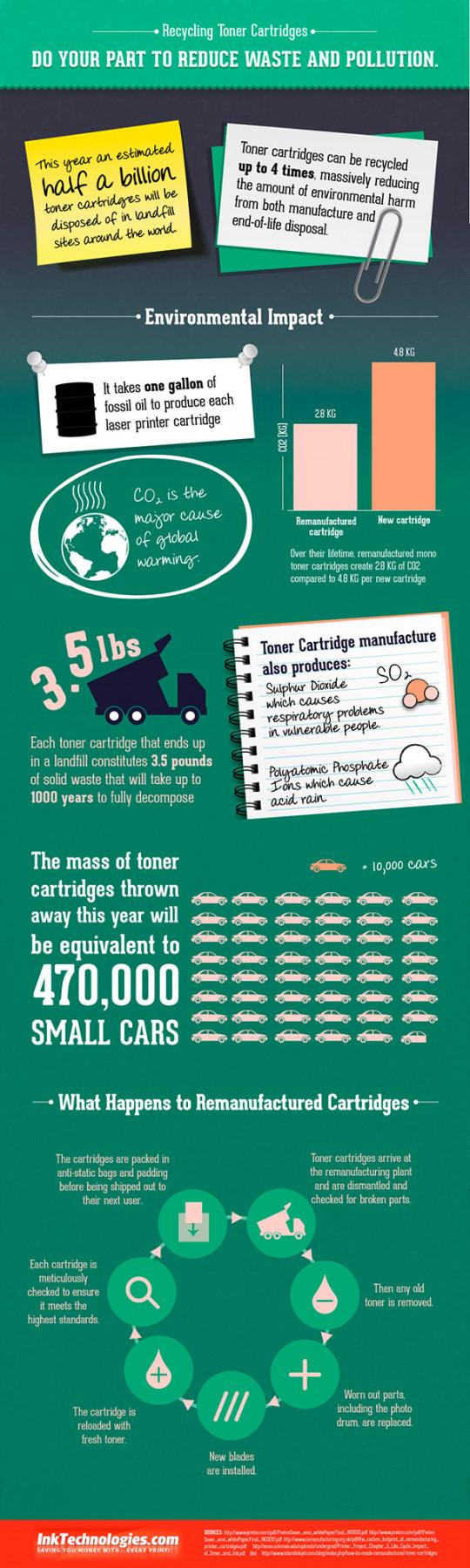 Recycling Toner Cartridges