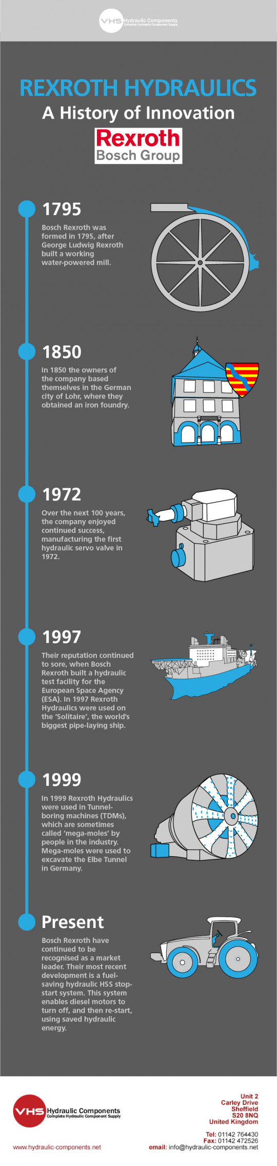 Rexroth Hydraulics: A History of Innovation