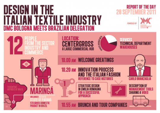 Design in the Italian Textile Industry