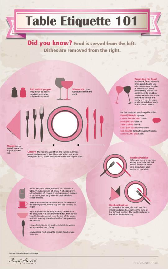 Table Etiquette 101