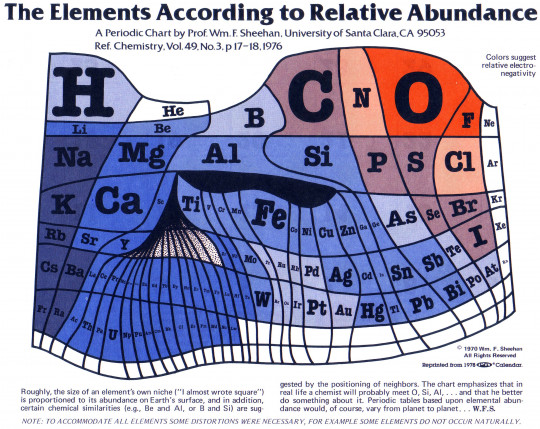 The Elements According to Relative Abundance