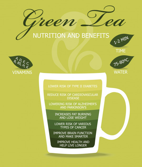 Just Some Reasons to Drink Green Tea
