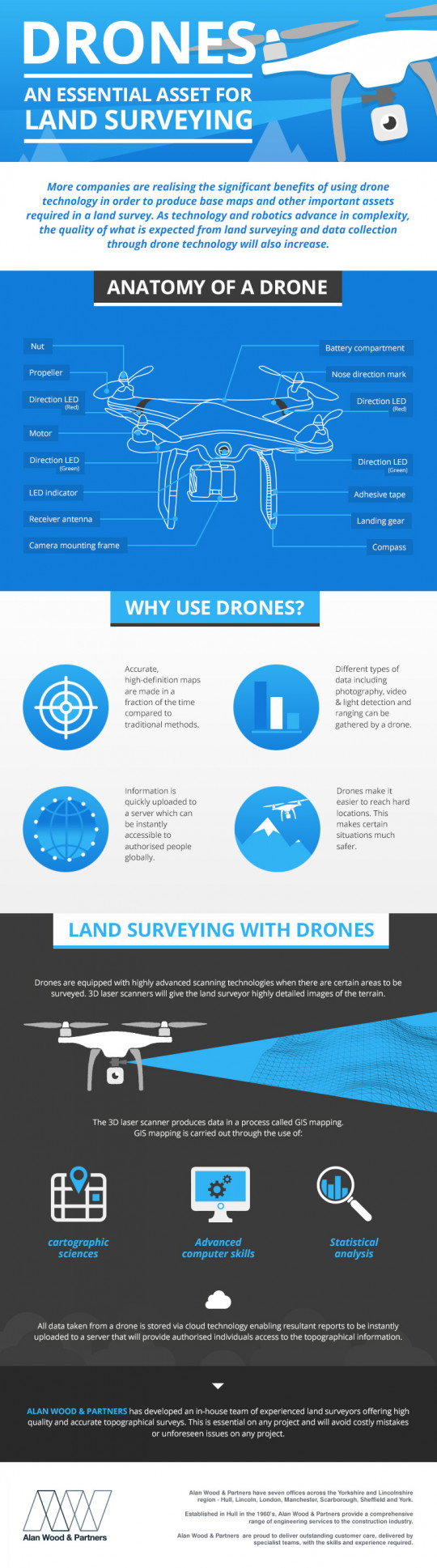 Drones - An Essential For Land Surveying