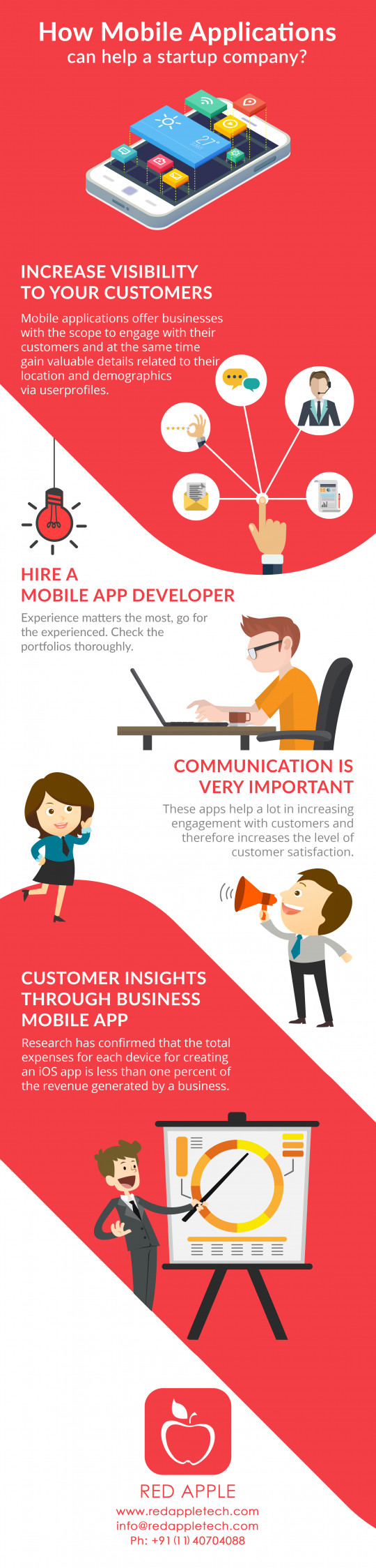 Recent Trends In Mobile Application Development for Startups
