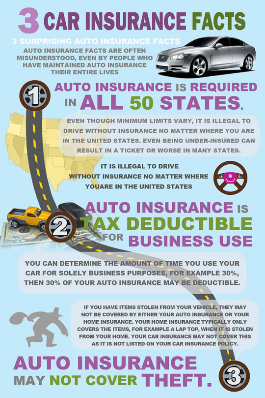 Three Car Insurance Facts