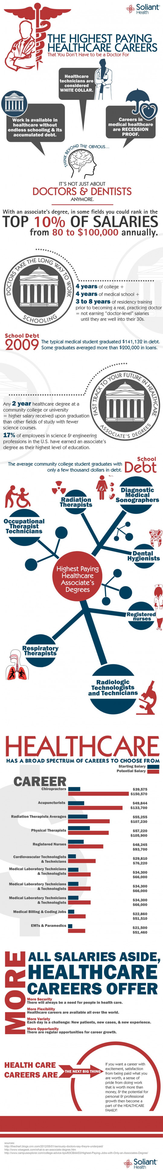 Highest paying healthcare careers Infographic