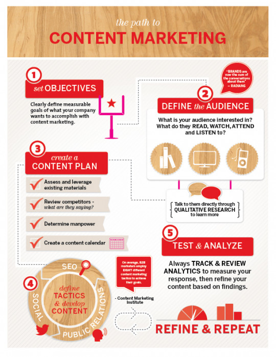 Building Brand with Content Marketing