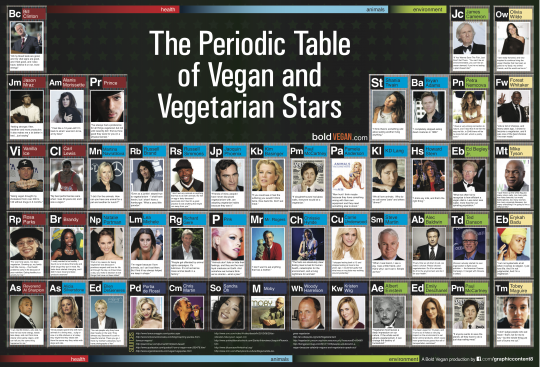 The Periodic Table of Vegan and Vegetarian Stars