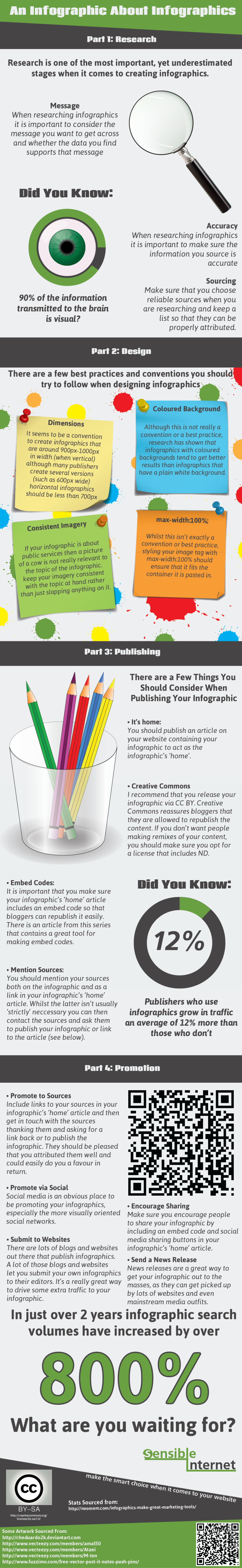 An Infographic About Infographics