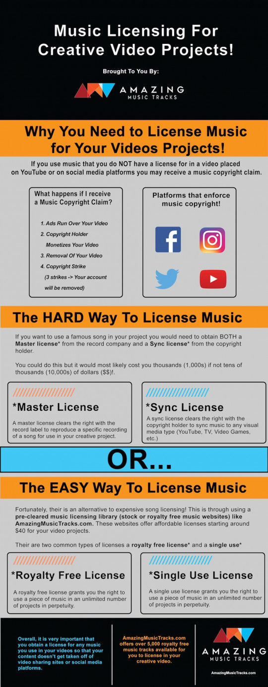 Music Licensing For Creative Video Projects!