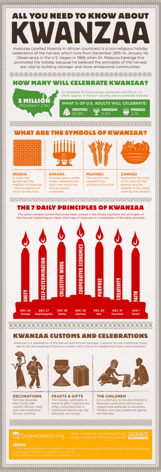 Kwanzaa - All You Need To Know