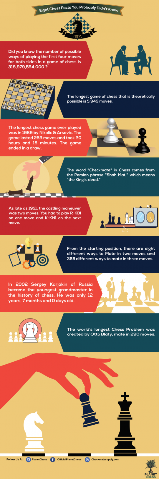 Eight Chess Facts You Probably Didn