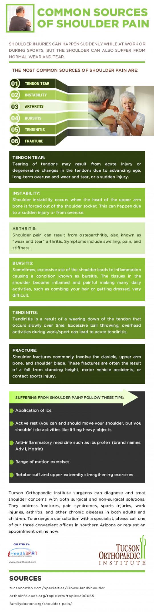 Common Sources of Shoulder Pain