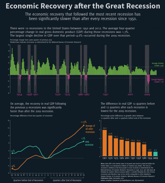 Economic Recovery after the Great Recession