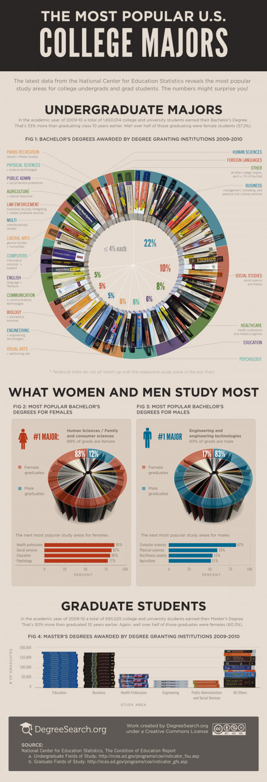 The Most Popular College Majors 2012