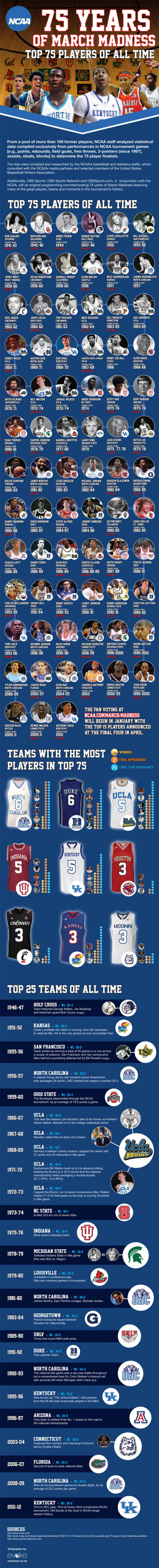 NCAA Top 75 Basketball Players of All Time