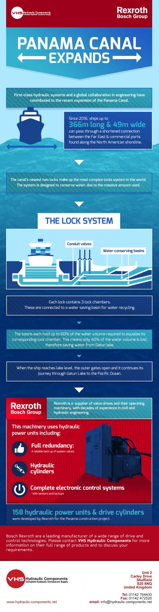 Panama Canal Expands
