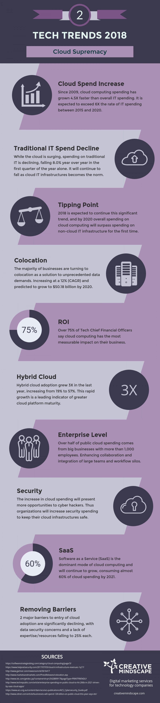 Top 10 Tech Trends 2018: No.2 Cloud Supremacy