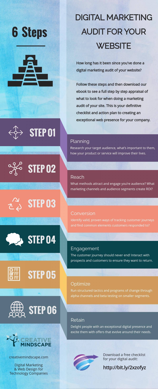 Digital Marketing Audit For Your Website In 6 Steps