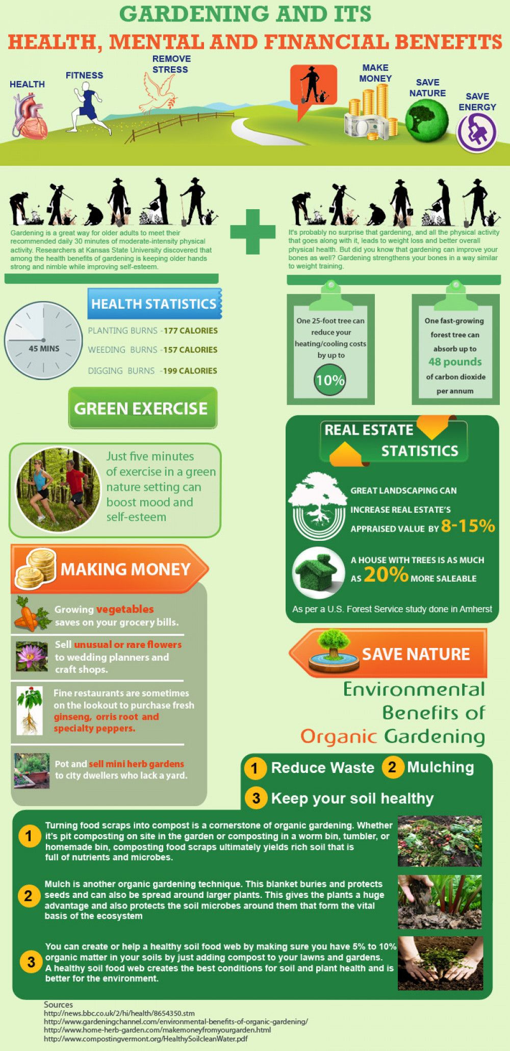 Gardening and Its Health, Mental and Financial Benefits