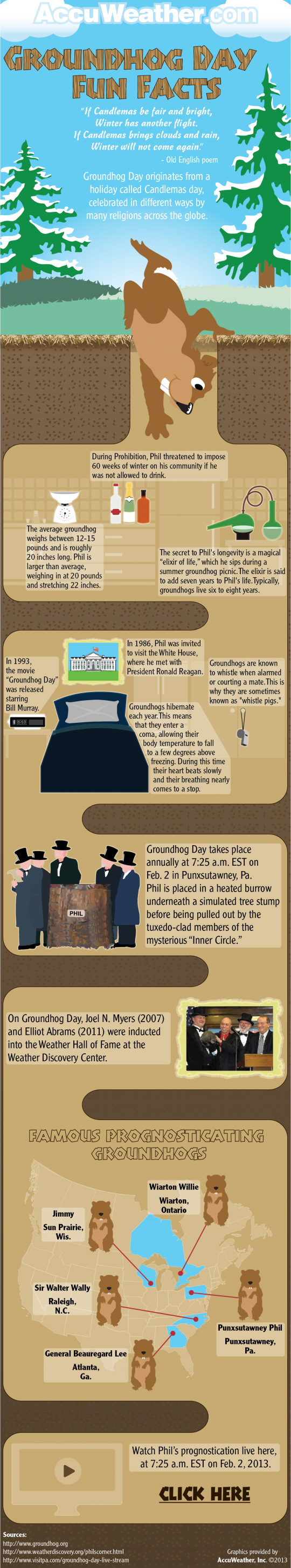 Groundhog Day Fun Facts