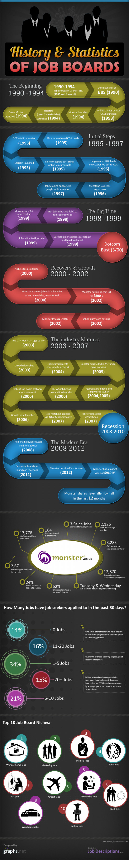 History statistics of job boards