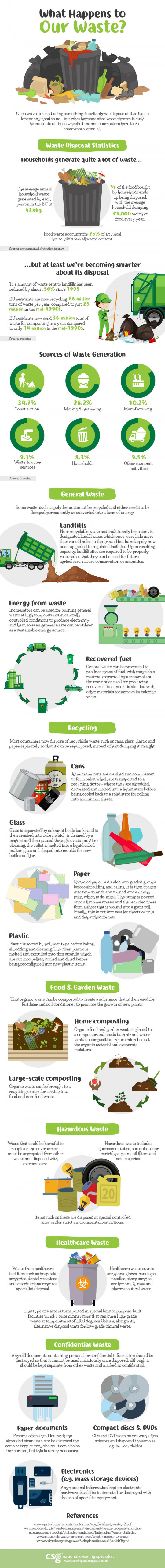 What happens to our waste? [Infographic]