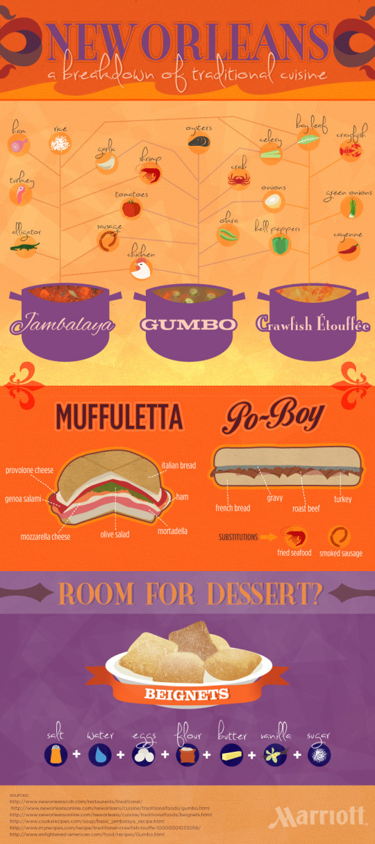 A Breakdown of Traditional New Orleans Cuisine