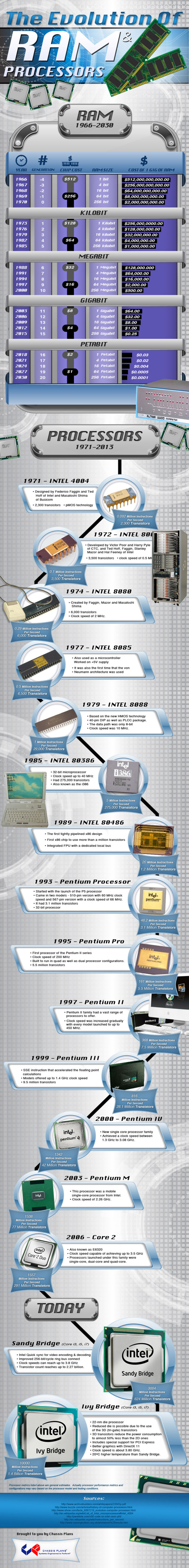 The Evolution of Ram & Processors