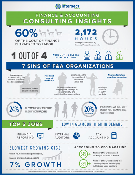 Finance & Accounting Consulting Insights