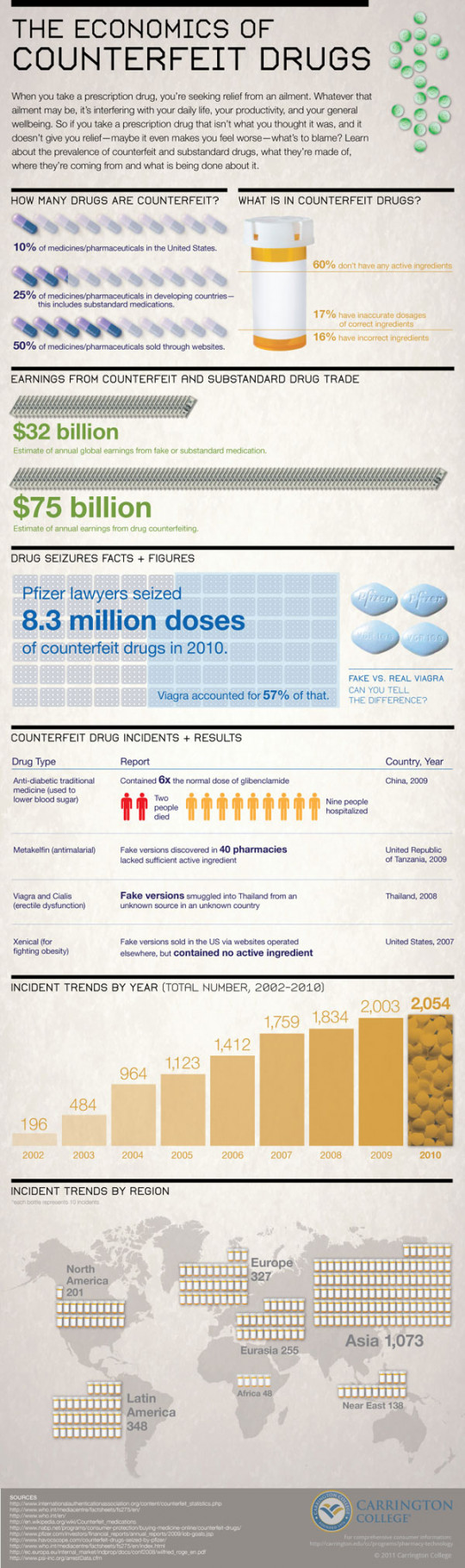 The Economics of Counterfeit Drugs