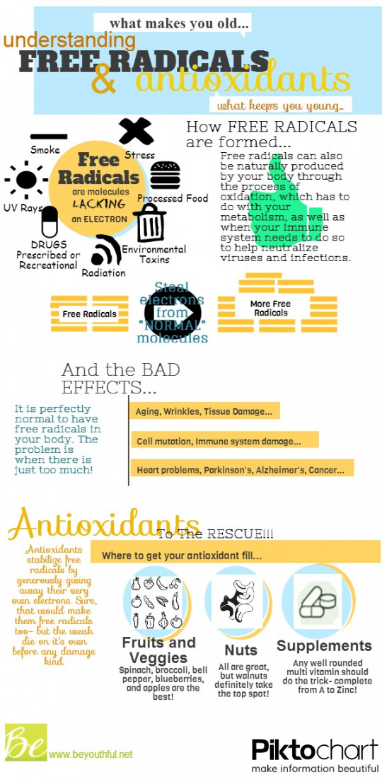 Understanding Free Radicals And Antioxidants (for dummies!)