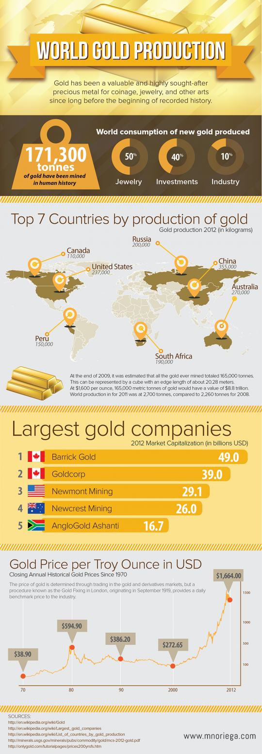World Gold Production