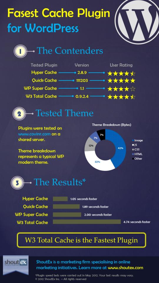 Speed Test for Wordpress Cache Plugins