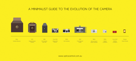 A Minimalist Guide to the Evolution of The Camera