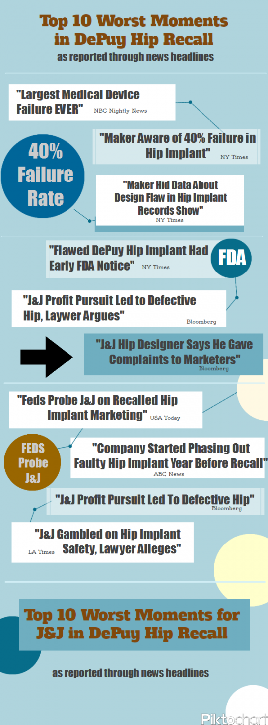 Top 10 Worst News Headlines for DePuy Hip Recall