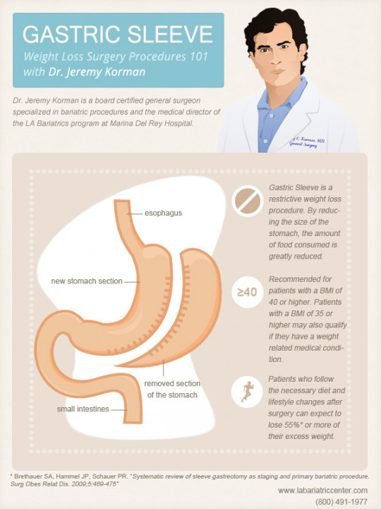 Dr. Jeremy Korman explaining the gastric sleeve procedure