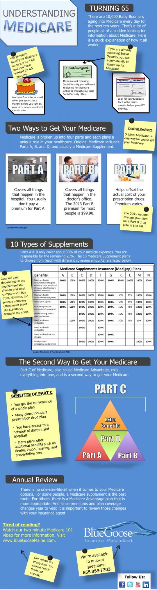 Medicare Enrollment Guide