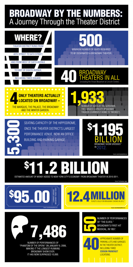 Free Infographic: Broadway by the Numbers
