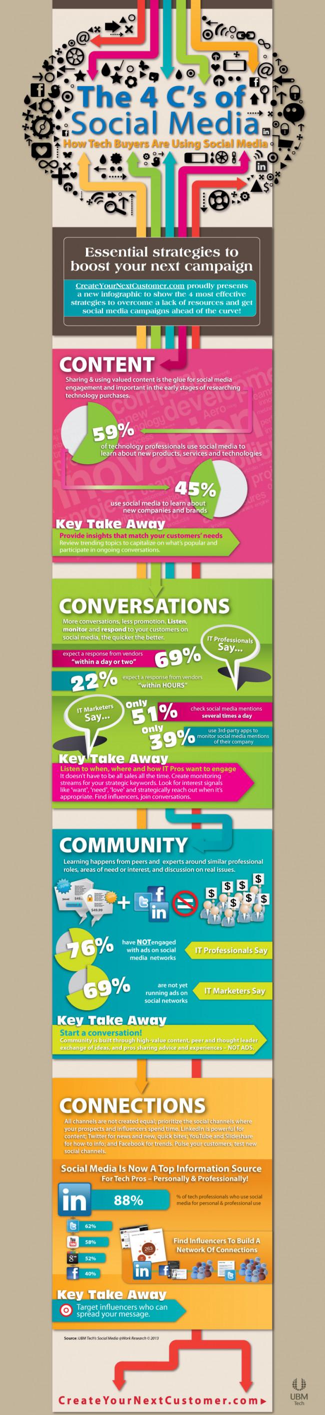 The 4 Cs of Social Media