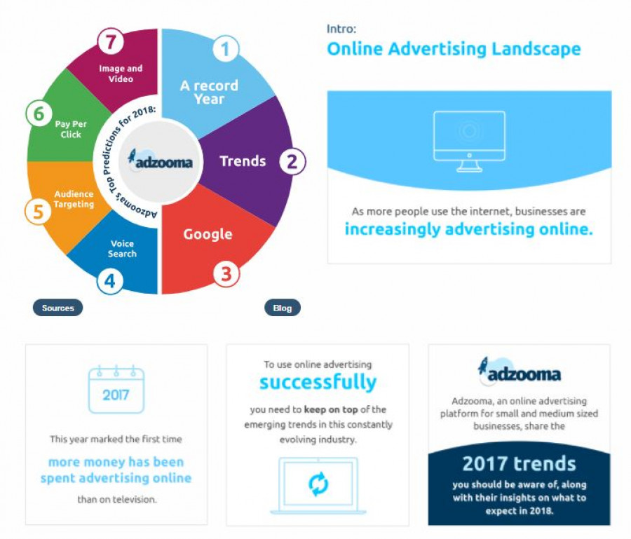 Online Advertising Landscape: Trends and Tips for 2018
