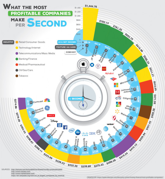 What the Most Profitable Companies Make Per Second