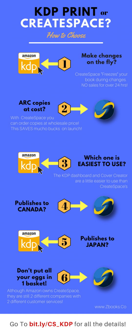 "KDP Print VS CreateSpace - Which One is ""Best"" ?"