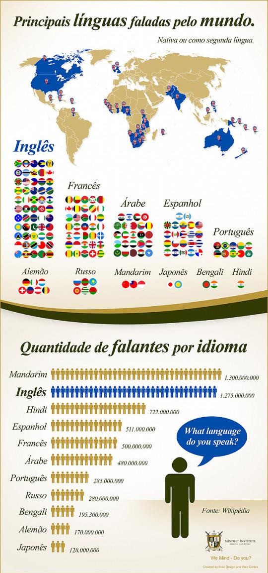 Principais línguas faladas pelo mundo