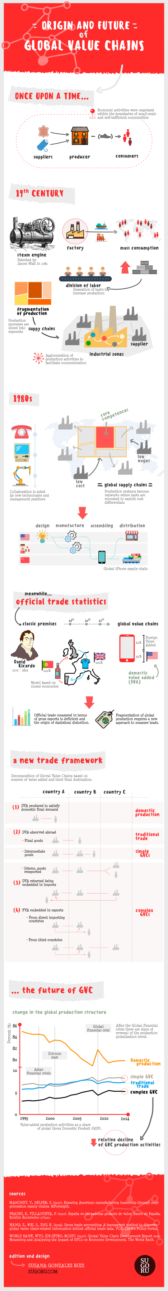 Origin and Future of Global Value Chains