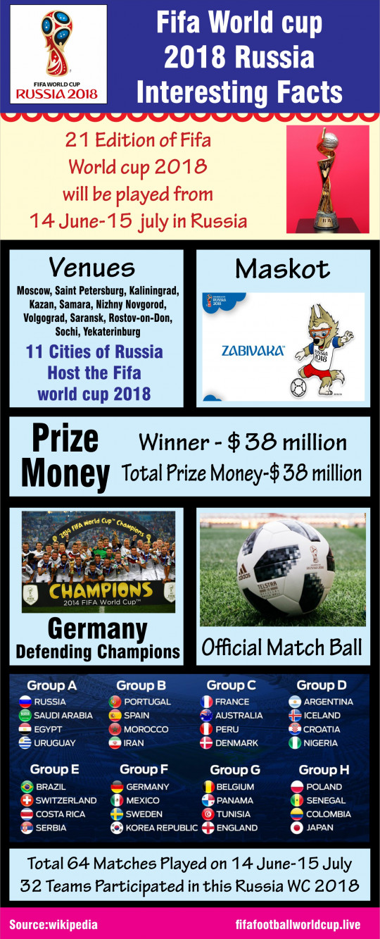Fifa World cup 2018 Russia Interesting Facts -Things to know