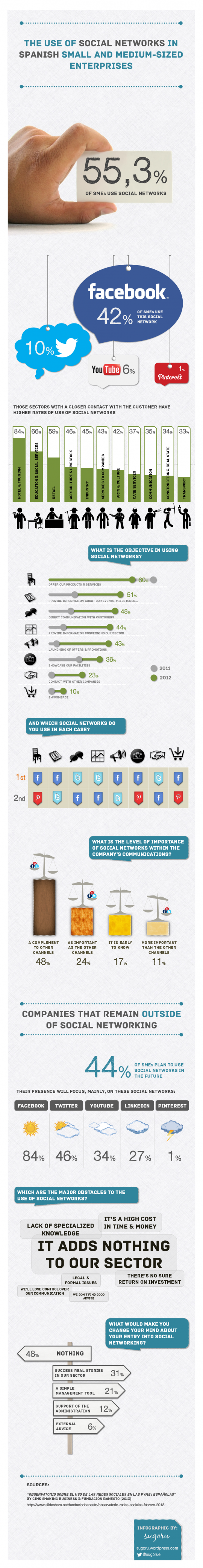 The use of social networks in Spanish companies